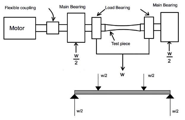 rotating bending fatigue test